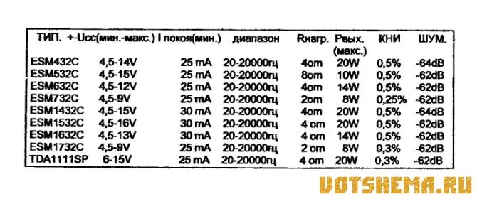 Микросхемы ESM432C, ESM532C